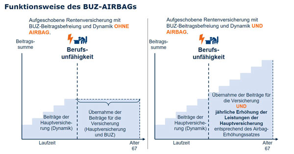 Funktionsweise des BUZ-AIRBAGs